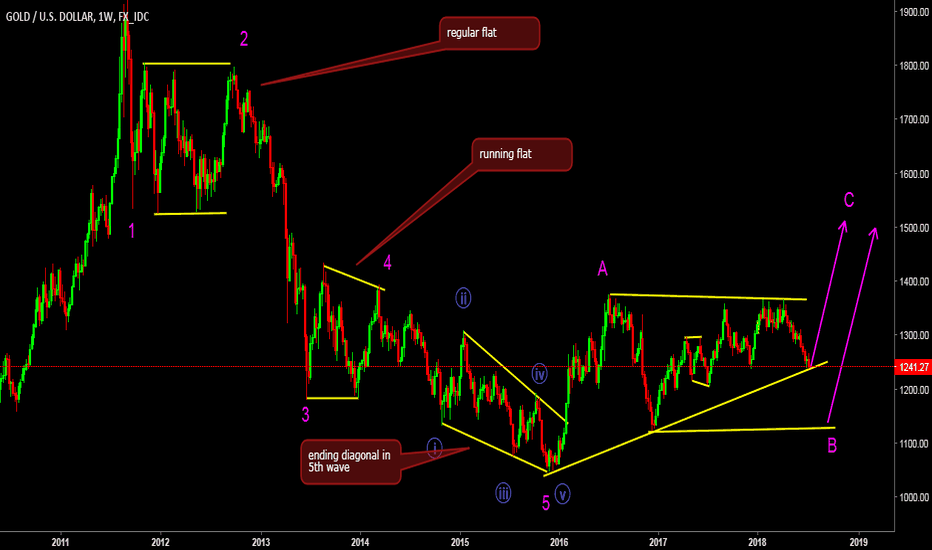 XAUUSD: wave count in gold