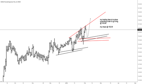 GBPJPY: GBPJPY long pending trade idea