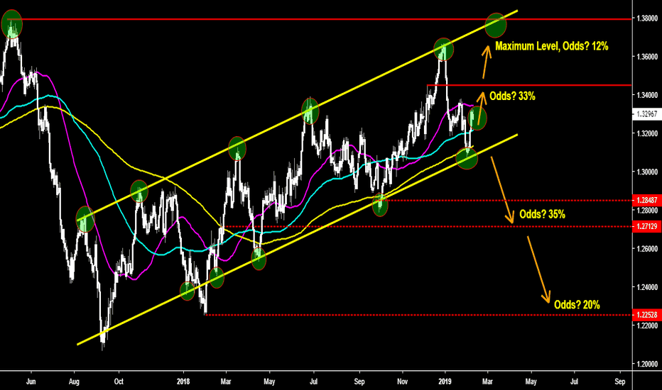 USDCAD: USDCAD The price is at a crossroads