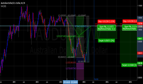 AUDUSD: AUDUSD short weekly shark/cypher
