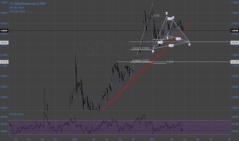 USDCNH: $USDCNH 2 year TL break with gartley targets