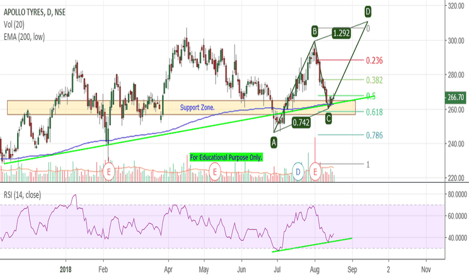 APOLLOTYRE: Apollo Tyre - ABCD in Progress At Support Zone.