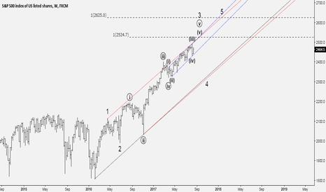 SPX500: Going up?