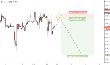DE30EUR: Limit order on the Dax