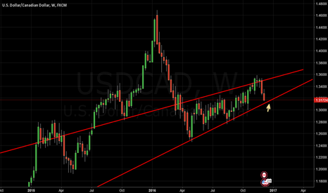 USDCAD: USDCAD - Taking long position awaiting confirmation, Get ready !