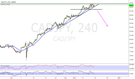 CADJPY: cad/Jpy waiting for the short
