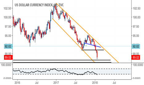 DXY: Room for retest of last weeks lows at least