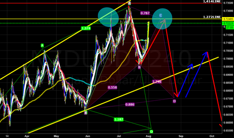 NZDUSD: bat pattern combine with cypher  pattern with a possible H.A.S