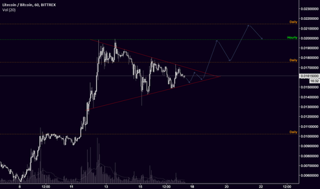 LTCBTC: Possible move for LTC to break out of the current wedge