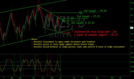 VUZI: VUZI - Long based on Renko + indicators