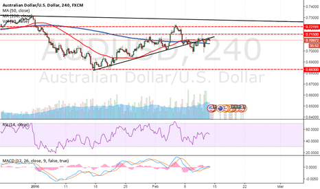 AUDUSD: Forex Market Analysis and Trading Tips - 12th Feb 2016 - AUD/USD