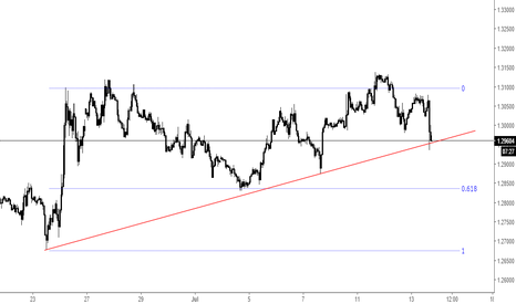 USDCAD: USDCAD no rejection at TL, impending BO