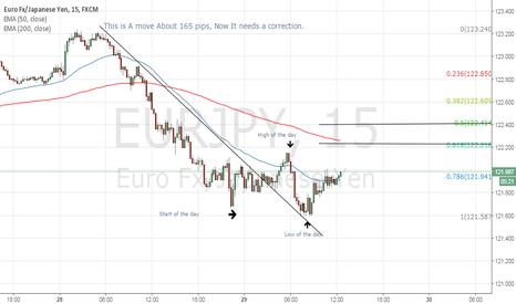 EURJPY: Euro yen fall or not?