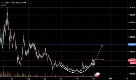 LBCUSD: LBC/USD