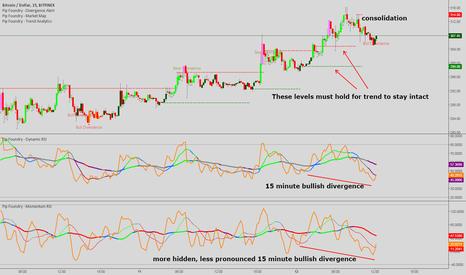 BTCUSD: Bitcoin - Intraday analysis of uptrend