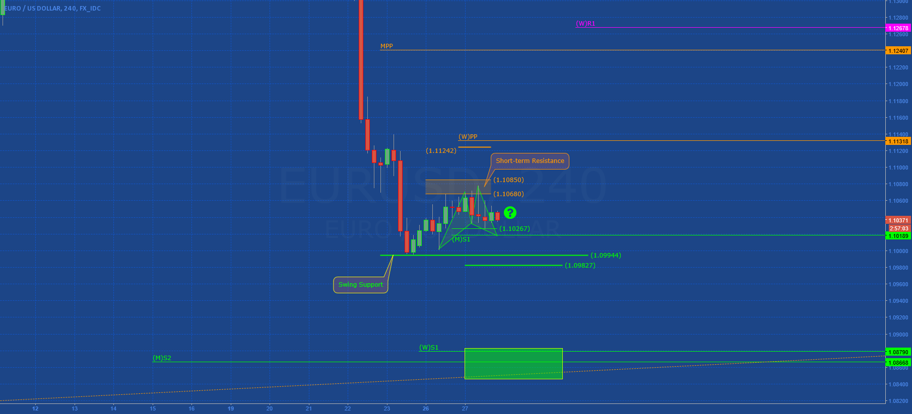 EURUSD: Harmonic in development?