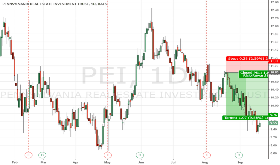 PEI: PEI short with full lentg swing trade