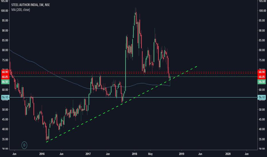 SAIL: SAIL Long term analysis