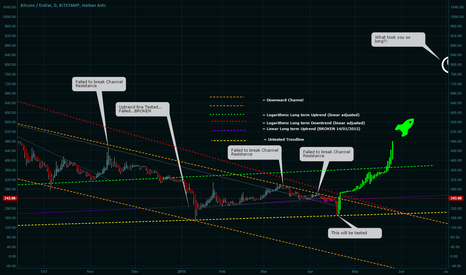 BTCUSD: Bitcoin must fall (hard) before it can rise again