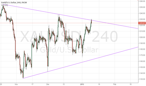 XAUUSD: Inability to pass through the upper side of the triangle