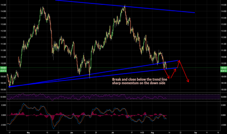 USDJPY: USDJPY about to violate the triangle upward sloping trendline