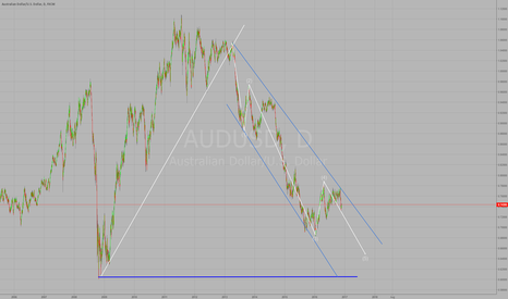 AUDUSD: Another look at the AUDUSD Short....