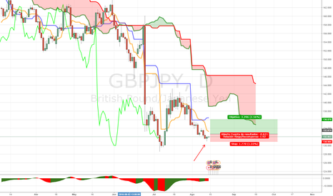 GBPJPY: DAILY MICRO D GBPJPY