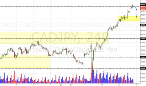 CADJPY: CAD/JPY Daily Update (25/11/16)