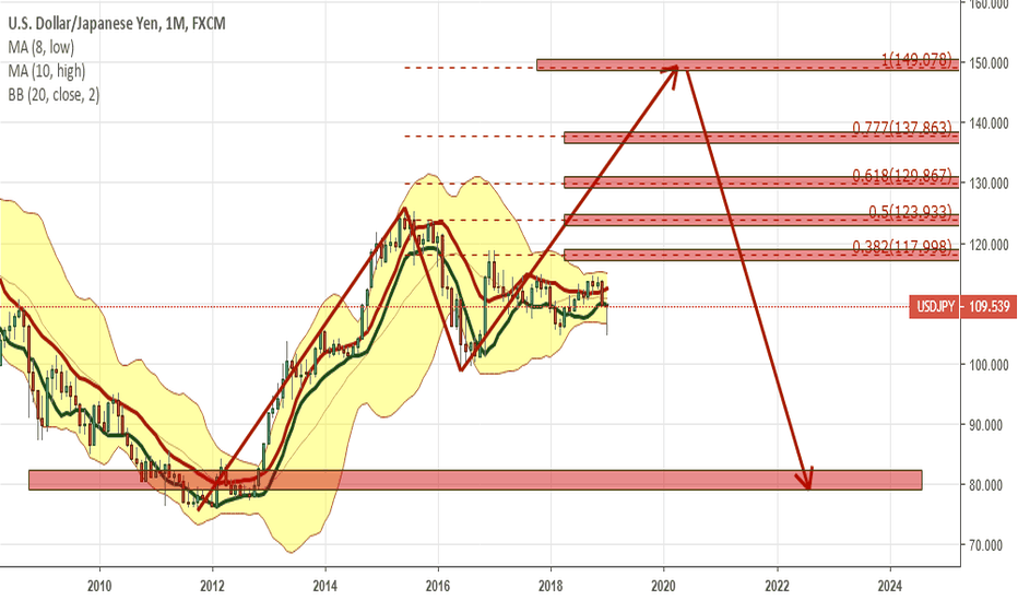 USDJPY: ABCD on M: How would I prefer to trade USDJPY?