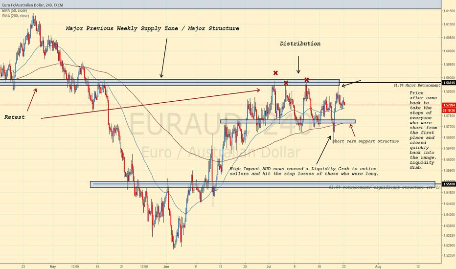 EURAUD: EURAUD STILL BEARISH! (Liquidity Grab Setup!)