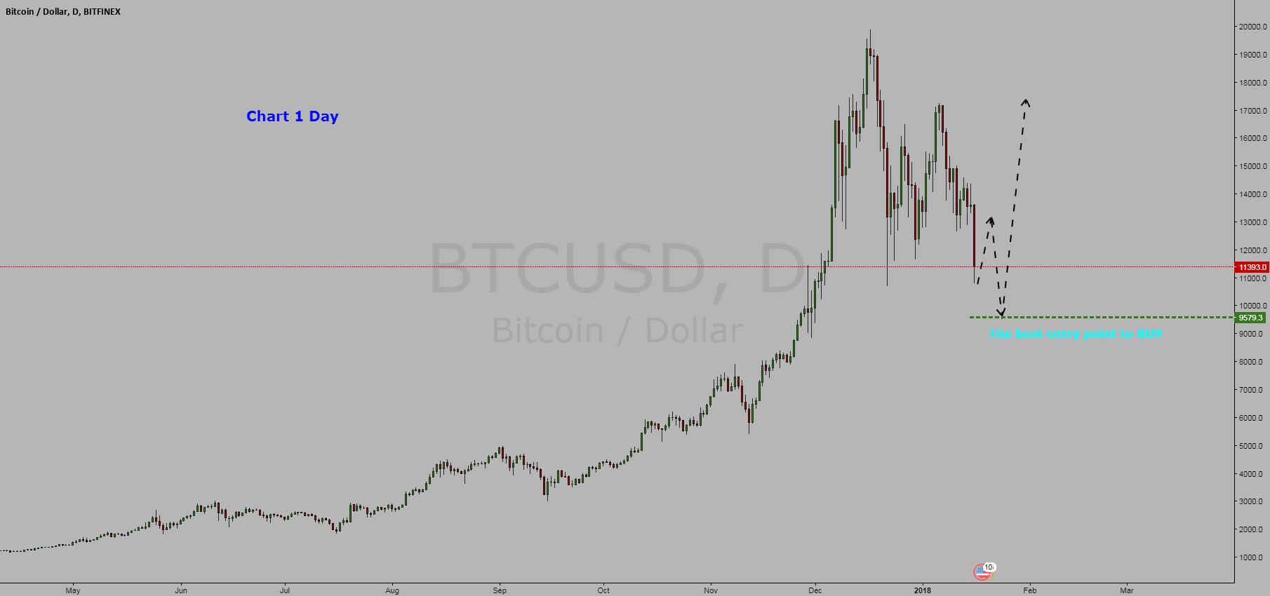 Cryptocurrency Bitcoin / Dollar = BUY