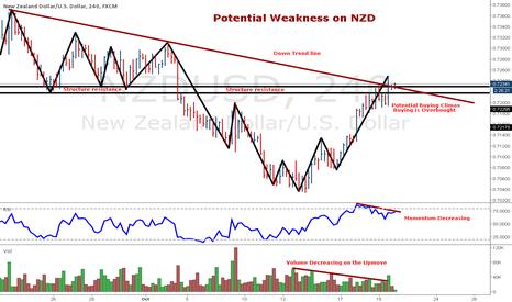 NZDUSD: Potential Weakness on NZD/USD