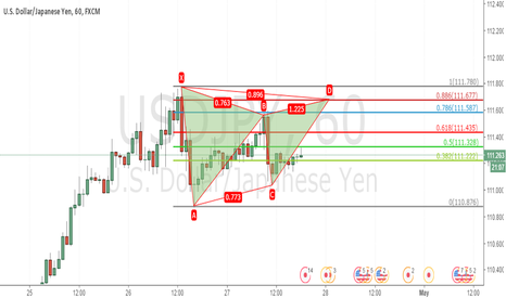 USDJPY: short term Bearish Gartely patterns for  usdjpy
