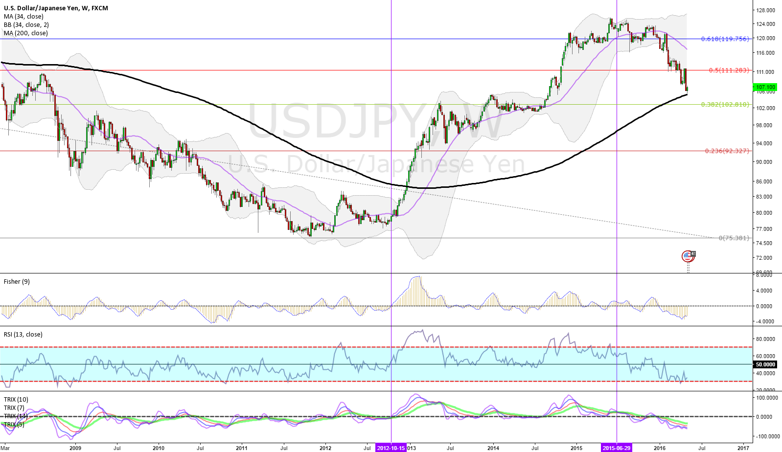 P4.28.SERIES.USDJPY.WEEKLY