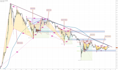 BTCUSD: The 2 Years Story of BTC Reloaded
