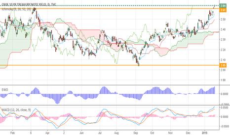 TNX: US Treasury 10 yr yields- Bullish Breakout
