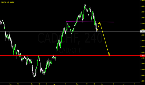 CADCHF: Head and  Shoulders