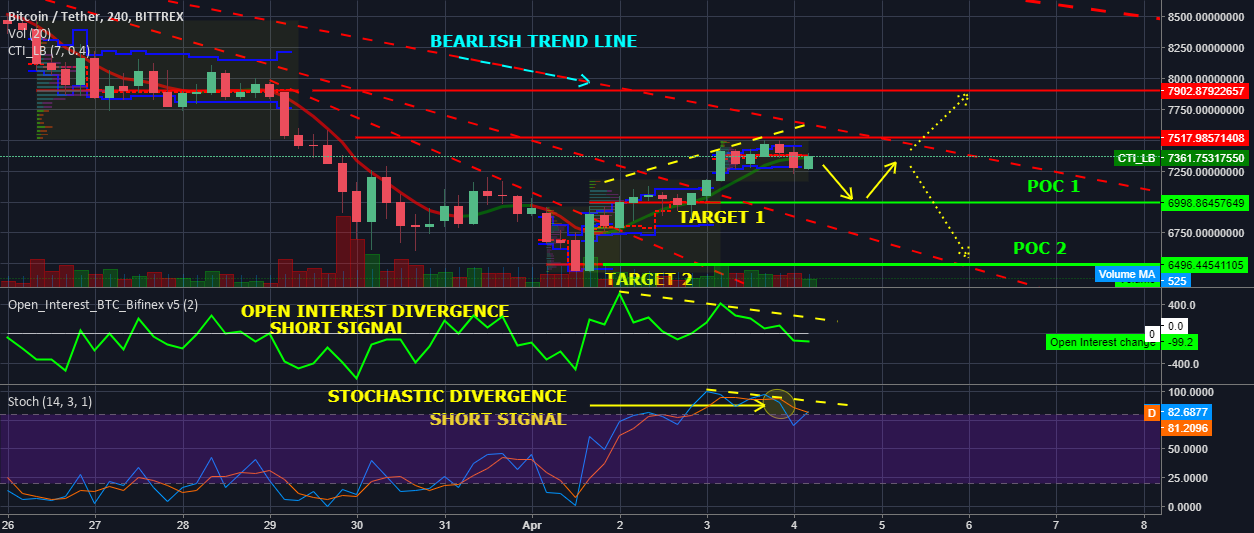 Short-term analysis of the movement of BTC.
