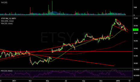 ETSY: $ETSY Daily ... Falling Wedge forming