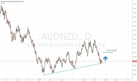 AUDNZD: AUD/NZD bullish