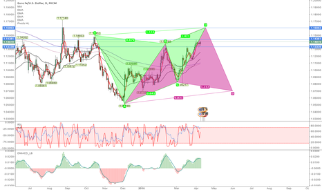 EURUSD: We are waiting for this.