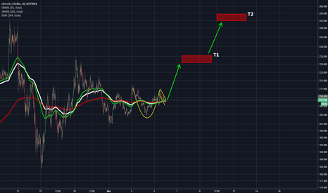 LTCUSD: LTC/USD Cup & Handle
