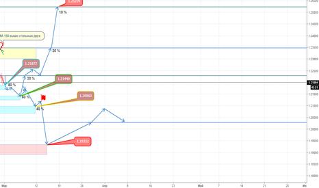 EURUSD: Рисованный прогноз с хорошими уровня с долей % движения цены.