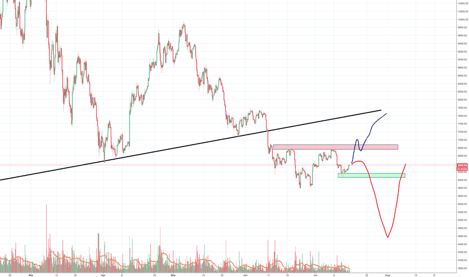 BTCUSD: Bulls are showing some sings of life, just lack of conviction