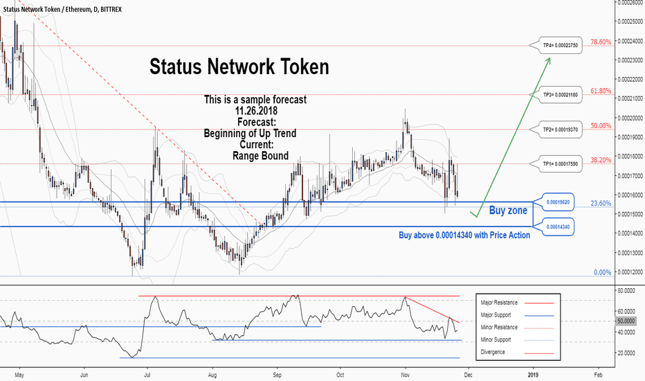 SNTETH: There is a possibility for the beginning of an uptrend in SNTETH