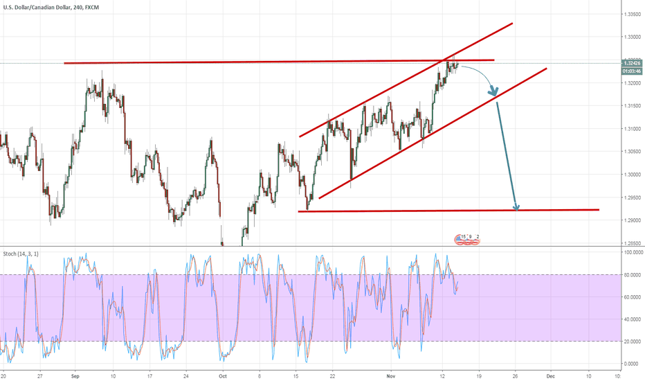 USDCAD: Speculative setup on the USDCAD H4