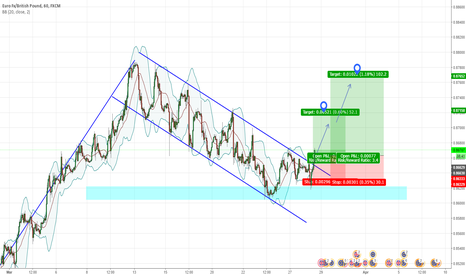 EURGBP: EURGBP LONG term Trendline breakout