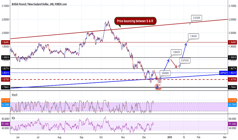 GBPNZD: GBPNZD Prediction by FBA Investment LTD