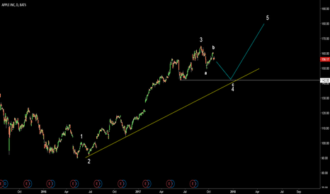 AAPL: AAPL. Possible wave count. Down then Up