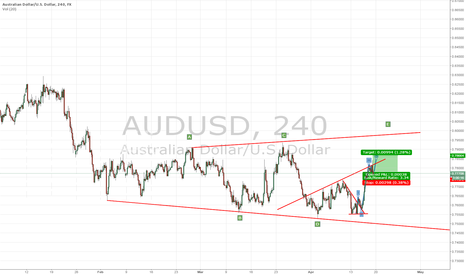 AUDUSD: 5th Wave to The Up